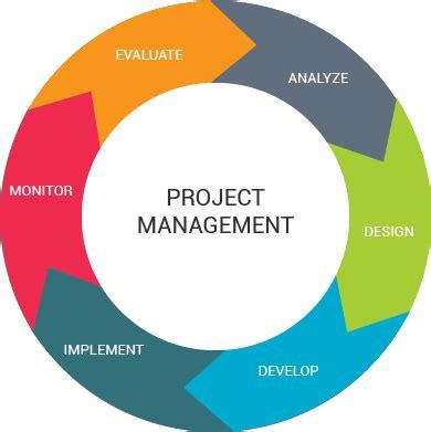 Sample software program manager resume